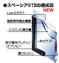 STⅡの構成図